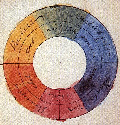 Goethes Farbkreis aus der Farbenlehre (1810)