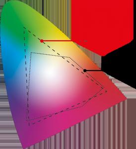 Der RGB- und CMYK-Farbraum im Vergleich